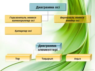 Диагрмма типін өзгерту үшін белгілі диаграмманы ерекшелеп контексті менюден И