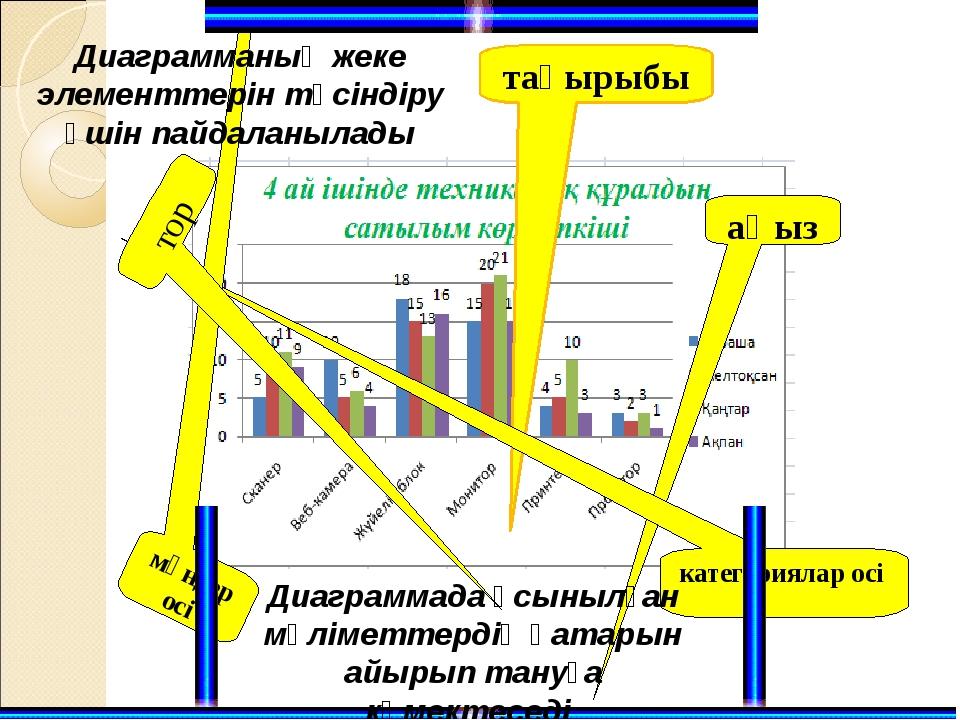 Диагрмма типін өзгерту үшін белгілі диаграмманы ерекшелеп контексті менюден К...