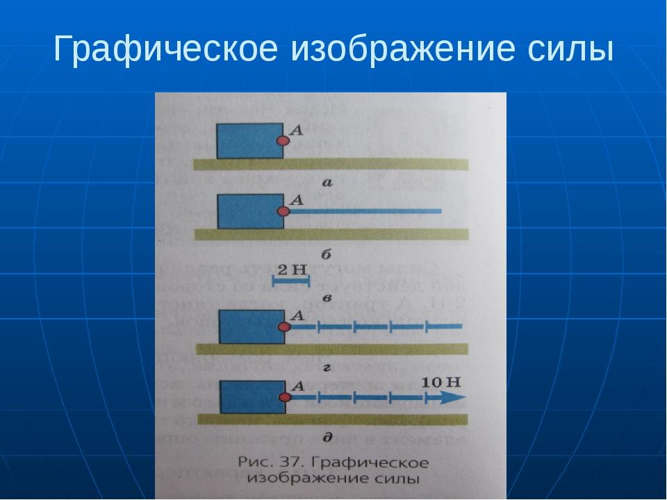 Графическое изображение силы