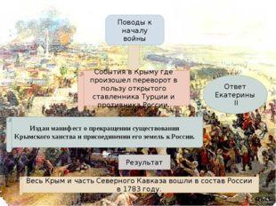 Поводы к началу войны События в Крыму где произошел переворот в пользу открыт