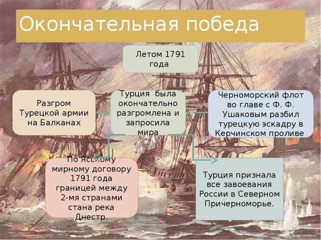 Окончательная победа Летом 1791 года Разгром Турецкой армии на Балканах Турци...