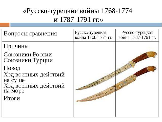 «Русско-турецкие войны 1768-1774 и 1787-1791 гг.» Вопросы сравнения Русско-ту...