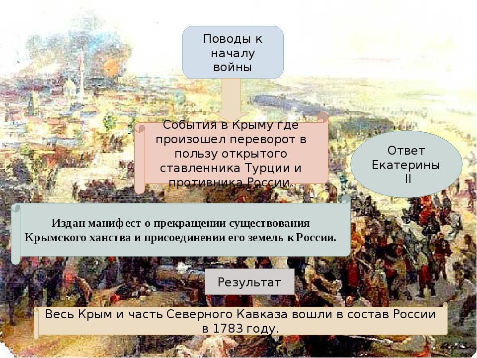 Поводы к началу войны События в Крыму где произошел переворот в пользу открыт...