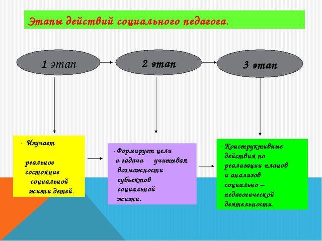 Этапы действий социального педагога. 1 этап 2 этап 3 этап - Изучает реальное...