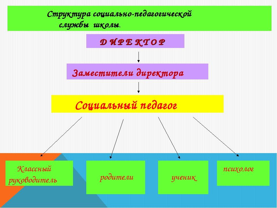 Структура социально-педагогической службы школы. Д И Р Е К Т О Р Заместители...