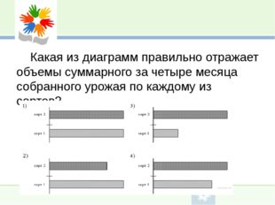 Какая из диаграмм правильно отражает объемы суммарного за четыре месяца собр