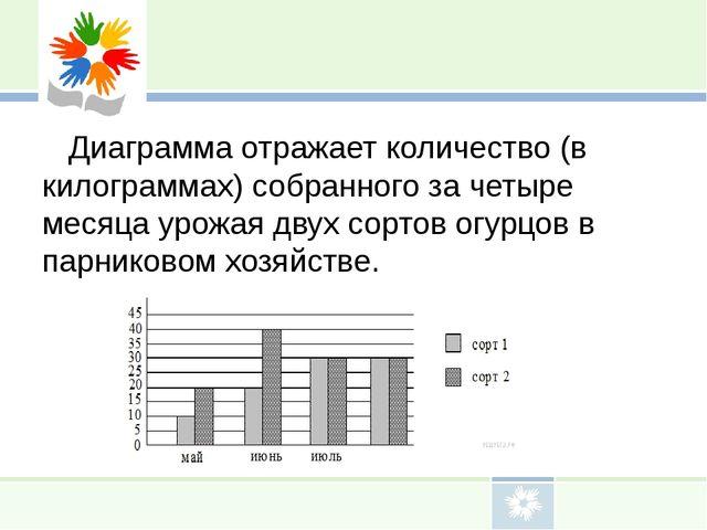 Диаграмма отражает количество (в килограммах) собранного за четыре месяца ур...