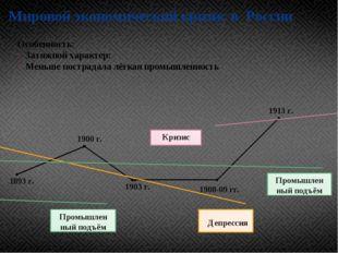 Мировой экономический кризис в России 1893 г. 1900 г. 1903 г. 1908-09 гг. 191