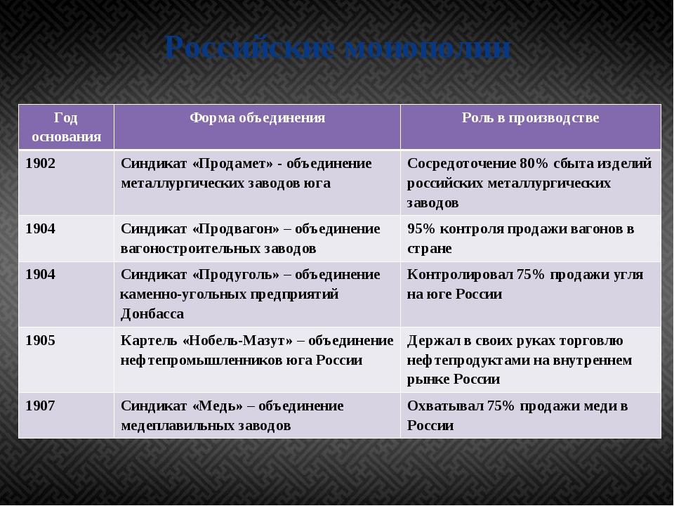 Российские монополии Год основания Форма объединения Роль впроизводстве 1902...