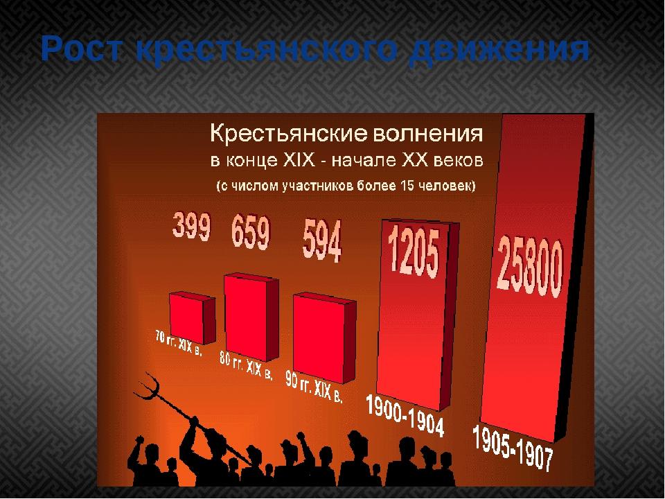 Рост крестьянского движения