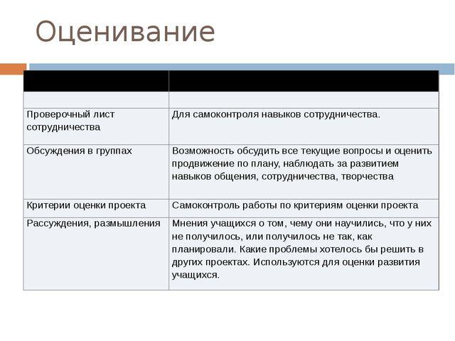 Оценивание Оценивание Цель и процесс оценивания Проверочный лист сотрудничест...