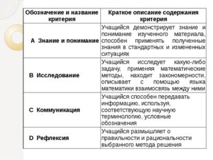 Обозначение и название критерия Краткое описание содержания критерия АЗнаниеи