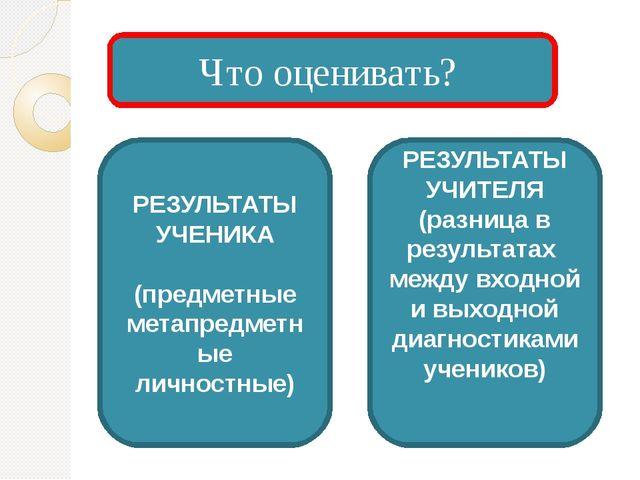 Что оценивать? РЕЗУЛЬТАТЫ УЧЕНИКА (предметные метапредметные личностные) РЕЗУ...