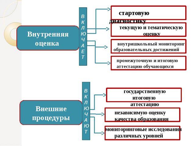 Внутренняя оценка Внешние процедуры стартовую диагностику текущую и тематичес...