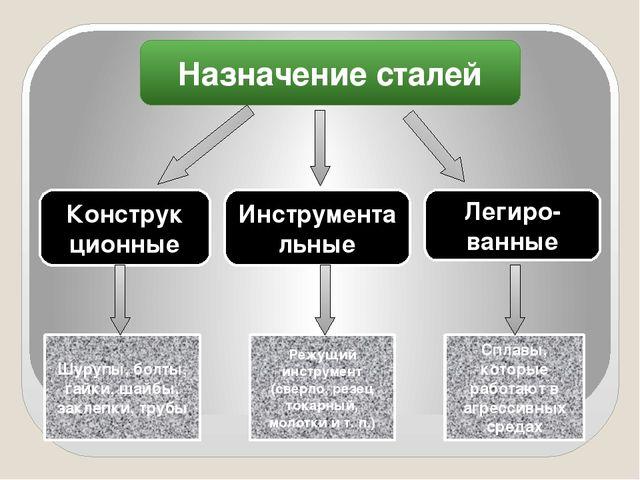 Назначение сталей Конструк ционные Инструментальные Легиро- ванные Шурупы, б...