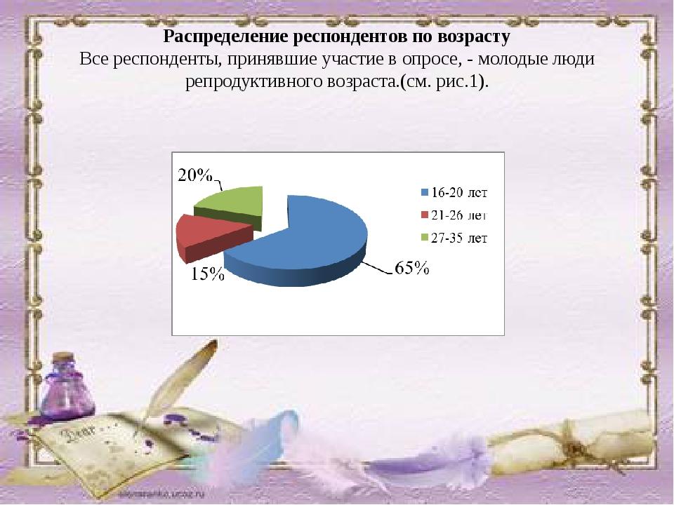Распределение респондентов по возрасту Все респонденты, принявшие участие в о...