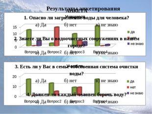Результаты анкетирования АНКЕТА 1. Опасно ли загрязнение воды для человека? а