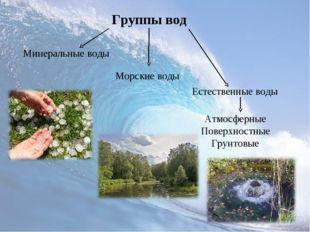Группы вод Естественные воды Морские воды Минеральные воды Атмосферные Поверх