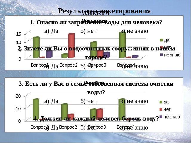 Результаты анкетирования АНКЕТА 1. Опасно ли загрязнение воды для человека? а...