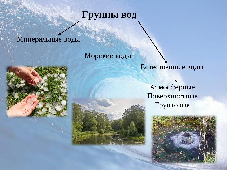 Группы вод Естественные воды Морские воды Минеральные воды Атмосферные Поверх...