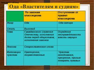 Ода «Властителям и судиям» Заполните таблицу  По законам классицизма Отступ