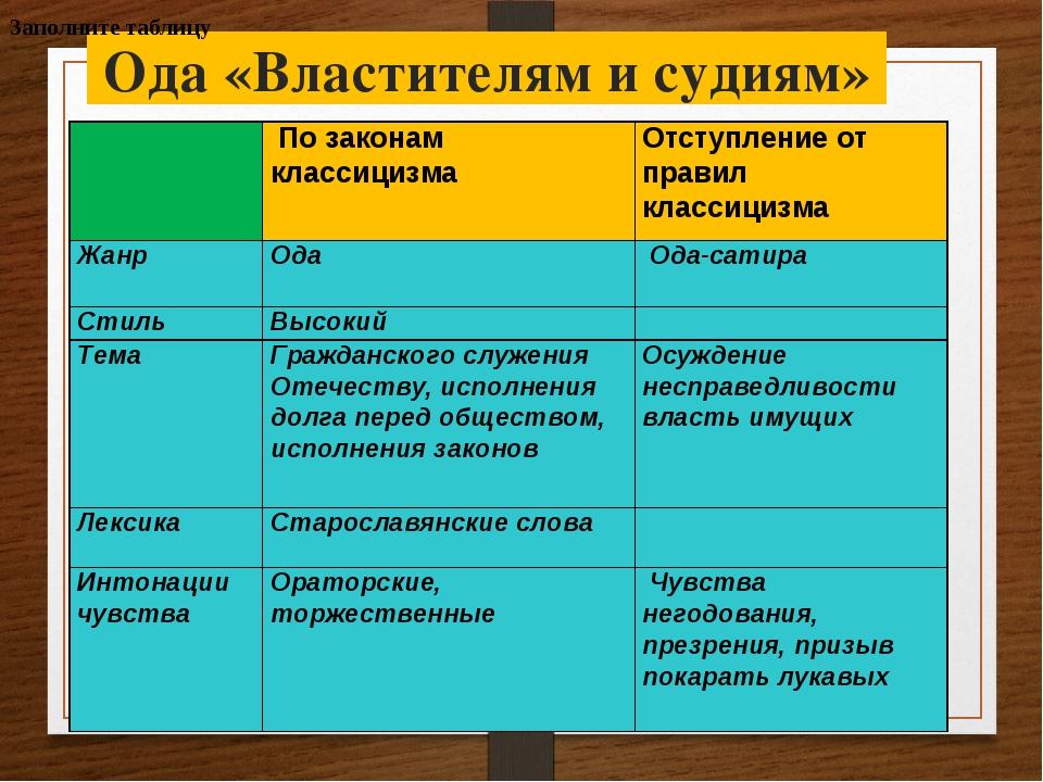 Ода «Властителям и судиям» Заполните таблицу  По законам классицизма Отступ...