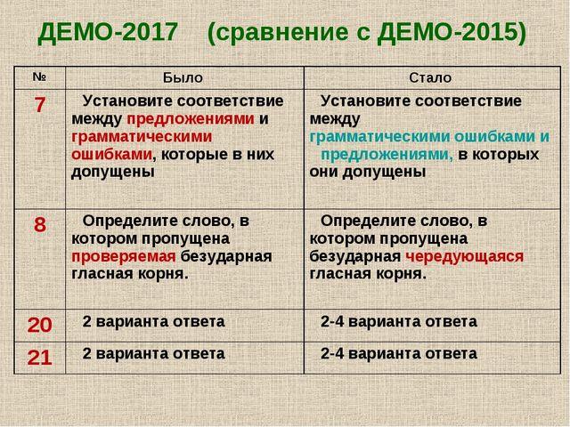 ДЕМО-2017 (сравнение с ДЕМО-2015) №Было Стало 7Установите соответствие меж...