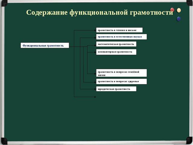 Содержание функциональной грамотности