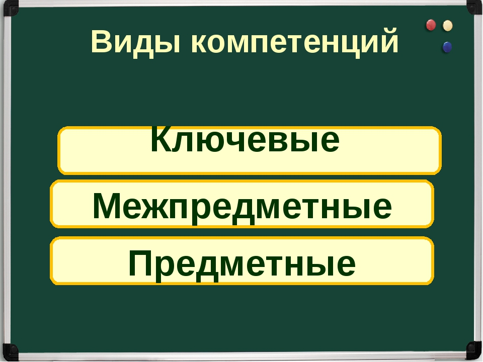 Ключевые Межпредметные Предметные Виды компетенций