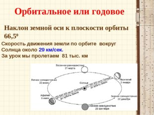 Наклон земной оси к плоскости орбиты 66,50 Орбитальное или годовое Скорость д