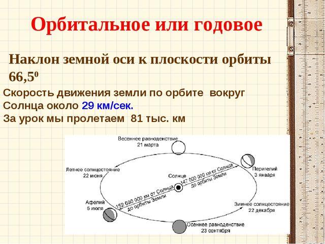 Наклон земной оси к плоскости орбиты 66,50 Орбитальное или годовое Скорость д...
