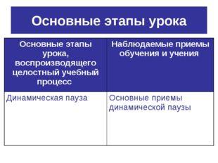 Основные этапы урока Основные этапы урока, воспроизводящего целостный учебный