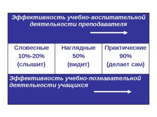 Эффективность учебно-воспитательной деятельности преподавателя Словесные 10%