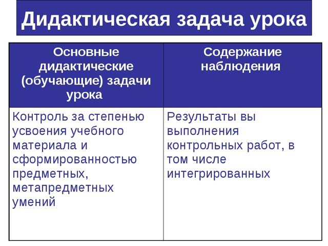 Дидактическая задача урока Основные дидактические (обучающие) задачи урока С...