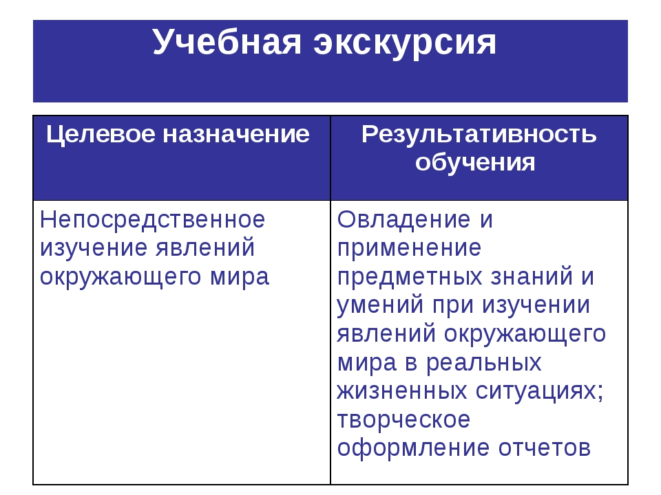 Учебная экскурсия Целевое назначение Результативность обучения Непосредствен...