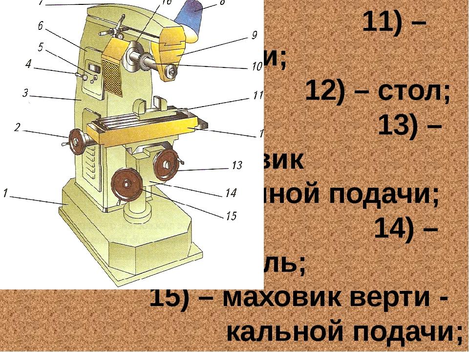 11) – тиски; 12) – стол; 13) – маховик поперечной подачи; 14) – консоль; 15)...