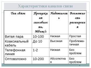 Характеристики каналов связи Тип связи Пропускная способность, Мбит/с Надежно