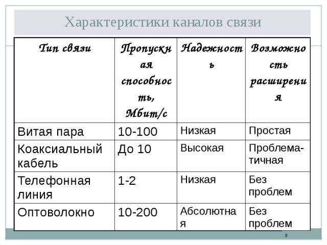Характеристики каналов связи Тип связи Пропускная способность, Мбит/с Надежно...