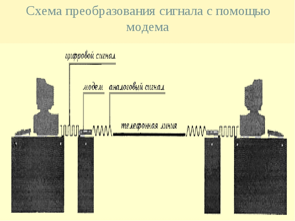Схема преобразования сигнала с помощью модема