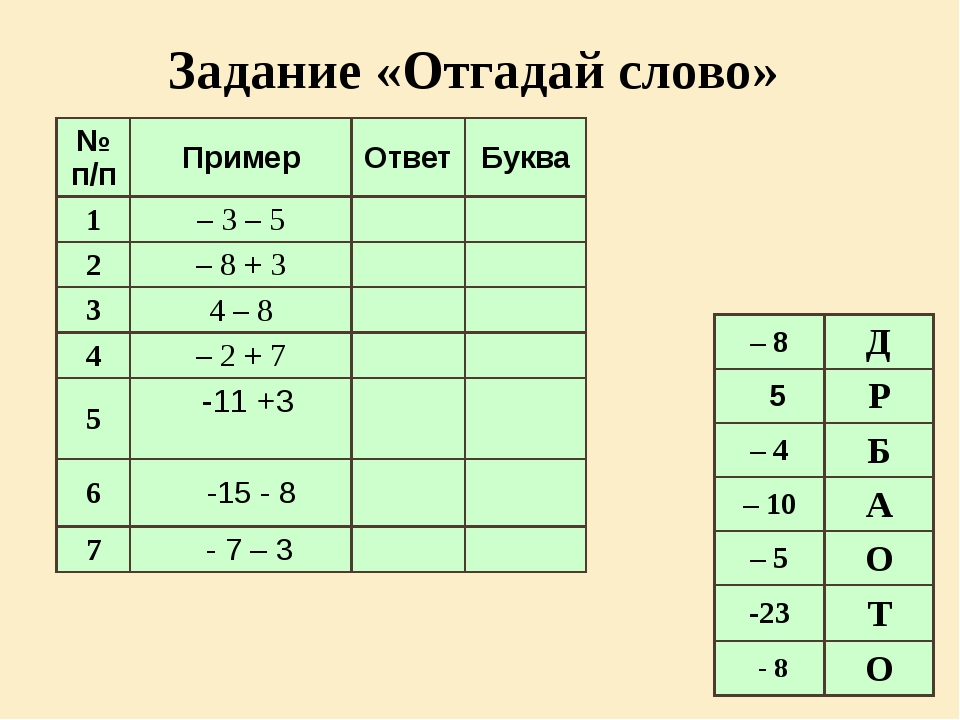 Задание «Отгадай слово» № п/п Пример Ответ Буква 1 – 3 – 5 2 – 8 + 3 3 4 – 8...