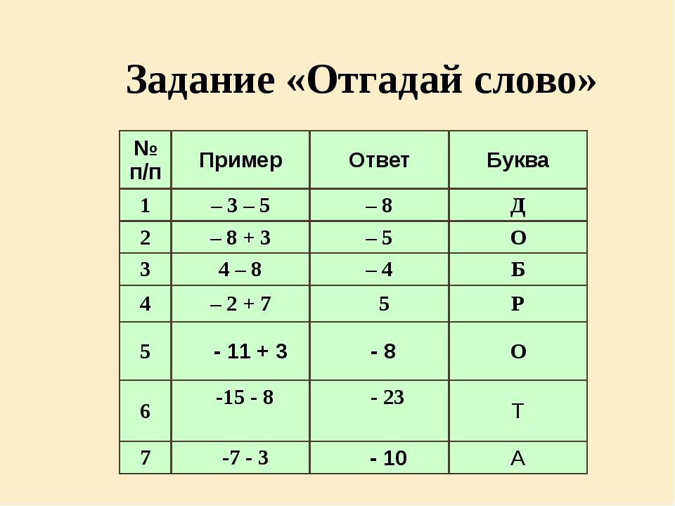 Задание «Отгадай слово» № п/п Пример Ответ Буква 1 – 3 – 5 – 8 Д 2 – 8 + 3 –...