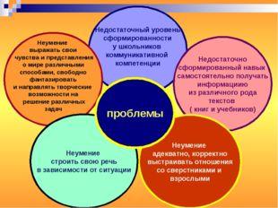 Недостаточный уровень сформированности у школьников коммуникативной компетенц