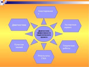 Диагностика эффективности педагогического проекта Диагностика Анкетирование Э