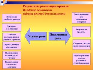 Все формы учебного диалога Доклады и сообщения Учебные исследования и учебные