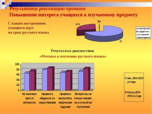 Результаты диагностики «Мотивы к изучению русского языка» С каким настроением