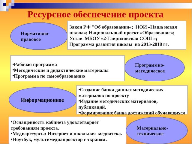"""Ресурсное обеспечение проекта Нормативно-правовое Закон РФ """"Об образовании«;..."""