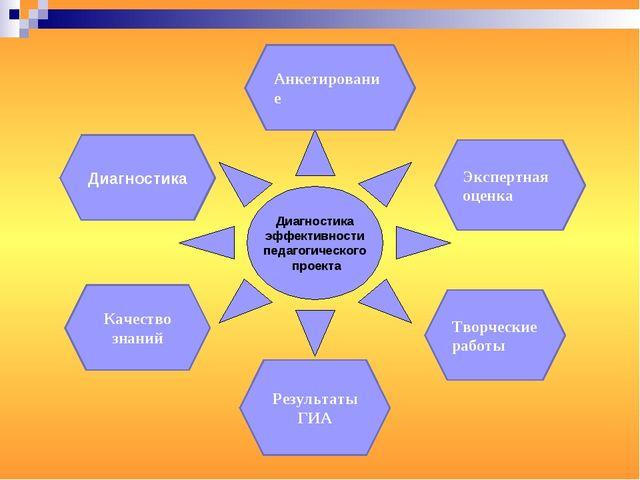 Диагностика эффективности педагогического проекта Диагностика Анкетирование Э...