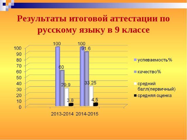Результаты итоговой аттестации по русскому языку в 9 классе