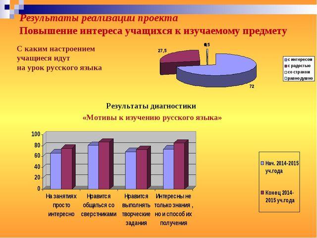 Результаты диагностики «Мотивы к изучению русского языка» С каким настроением...