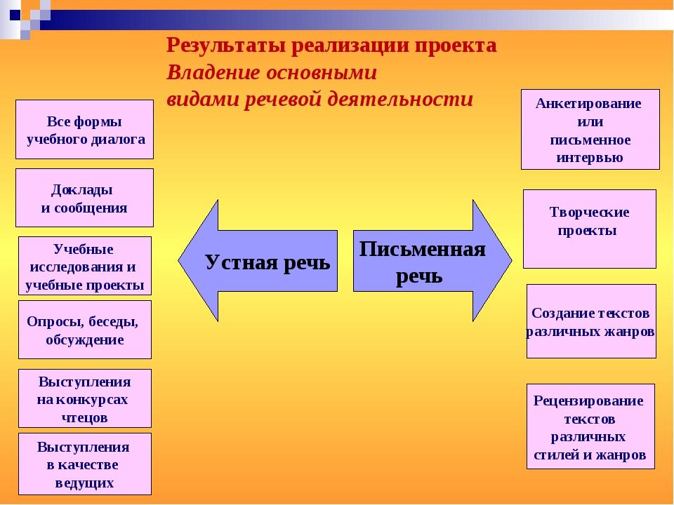 Все формы учебного диалога Доклады и сообщения Учебные исследования и учебные...